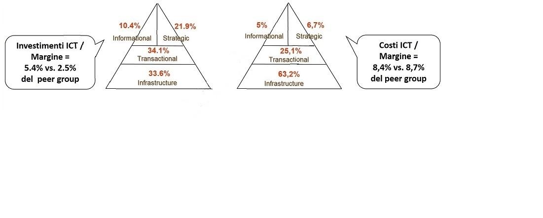 it-portfolio-esempio-di-indicatori-di-spesa-e-investimentoF